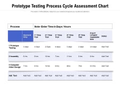 Prototype Testing Process Cycle Assessment Chart Ppt PowerPoint Presentation Professional Design Ideas PDF