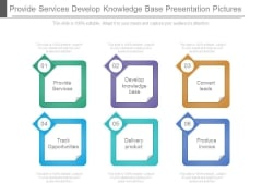 Provide Services Develop Knowledge Base Presentation Pictures