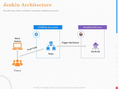 Providing Continuous Deployment With Jenkins Jenkin Architecture Ppt Show Example File PDF