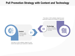 Pull Promotion Strategy With Content And Technology Ppt PowerPoint Presentation Model Mockup PDF