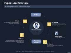 Puppet Tool For Server Configuration Administration Puppet Architecture Demonstration PDF