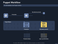 Puppet Tool For Server Configuration Administration Puppet Workflow Introduction PDF