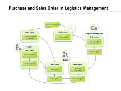 Purchase And Sales Order In Logistics Management Ppt PowerPoint Presentation File Deck PDF