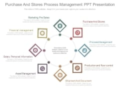 Purchase And Stores Process Management Ppt Presentation