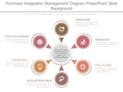 Purchase Integration Management Diagram Powerpoint Slide Background