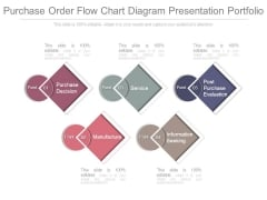 Purchase Order Flow Chart Diagram Presentation Portfolio