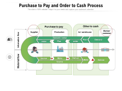 Purchase To Pay And Order To Cash Process Ppt PowerPoint Presentation File Layouts PDF
