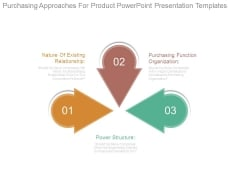 Purchasing Approaches For Product Powerpoint Presentation Templates