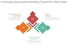 Purchasing Approaches Marketing Powerpoint Slide Rules