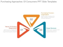 Purchasing Approaches Of Consumers Ppt Slide Templates