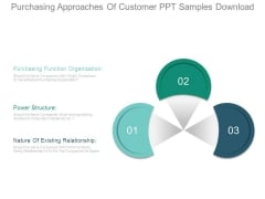 Purchasing Approaches Of Customer Ppt Samples Download