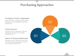 Purchasing Approaches Ppt PowerPoint Presentation Ideas Infographic Template