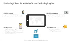 Purchasing Criteria For An Online Store Purchasing Insights Ppt Show Slideshow PDF