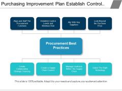 Purchasing Improvement Plan Establish Control And Minimize Risk Ppt PowerPoint Presentation Slides Visual Aids