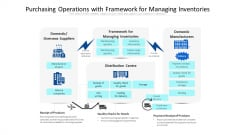 Purchasing Operations With Framework For Managing Inventories Ppt PowerPoint Presentation File Visuals PDF