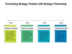 Purchasing Strategy Timeline With Strategic Partnership Ppt PowerPoint Presentation File Background Designs PDF