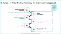 Purpose Of Water Quality Monitoring For Stormwater Management Portrait PDF