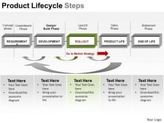 PowerPoint Design Business Success Product Lifecycle Steps Ppt Ppt Backgrounds