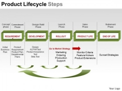 PowerPoint Design Slides Business Education Product Lifecycle Steps Ppt Templates