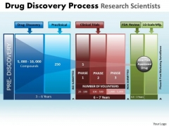 PowerPoint Designs Business Drug Discovery Ppt Layouts