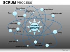 PowerPoint Designs Business Success Scrum Process Ppt Slides