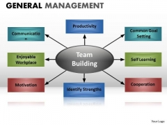 PowerPoint Diagram Showing Factors Or Components Of A Process Chart Ppt
