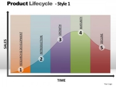 PowerPoint Layouts Editable Product Lifecycle Ppt Design Slides