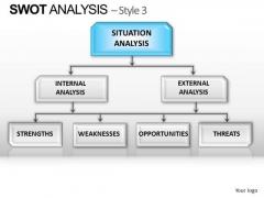 PowerPoint Presentation Editable Swot Analysis Ppt Design Slides