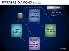 PowerPoint Process Company Success Porters Diamond Ppt Layout
