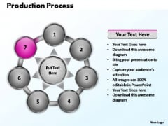 PowerPoint Process Global Production Process Ppt Design