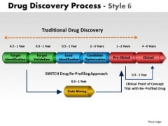PowerPoint Process Strategy Drug Discovery Ppt Design Slides