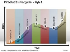 PowerPoint Process Success Product Lifecycle Ppt Slides