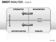 PowerPoint Slidelayout Chart Swot Analysis Ppt Slide