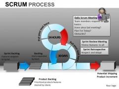 PowerPoint Slides Business Success Scrum Process Ppt Slide