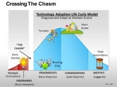 PowerPoint Slides On Crossing The Chasm Concept Ppt Presentation