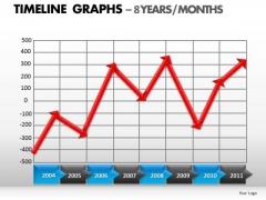 PowerPoint Template Editable Timeline Graphs Ppt Theme