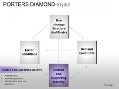 PowerPoint Templates Business Porters Diamond Ppt Presentation