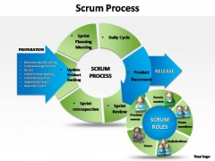 PowerPoint Templates Image Business Scrum Process Ppt Design Slides