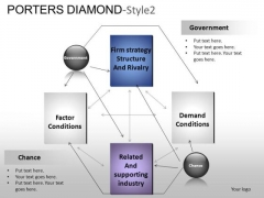 PowerPoint Themes Business Porters Diamond Ppt Layouts