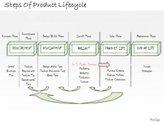 Ppt Slide Steps Of Product Lifecycle Consulting Firms