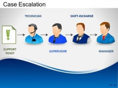 Ppt Templates Customer Service Case Escalation Process PowerPoint Slides