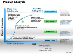 Product Lifecycle Business PowerPoint Presentation