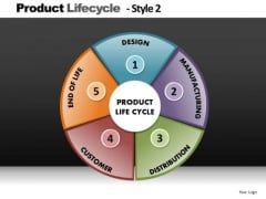 Product Lifecycle Pie Chart PowerPoint Slides Editable Ppt Slides