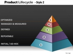 Product Lifecycle Pramid Chart PowerPoint Slides And Editable Ppt Templates