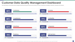 QC Engineering Customer Data Quality Management Dashboard Ppt Infographic Template Guide PDF