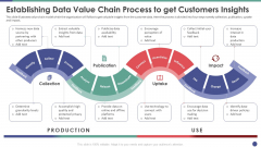 QC Engineering Establishing Data Value Chain Process To Get Customers Insights Ppt Pictures Ideas PDF