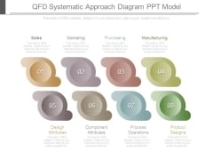 Qfd Systematic Approach Diagram Ppt Model