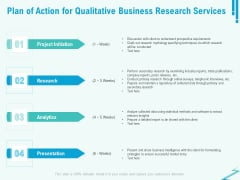 Qualitative Market Research Study Plan Of Action For Qualitative Business Research Services Ideas PDF