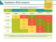 Qualitative Risk Analysis Ppt PowerPoint Presentation Infographics Show