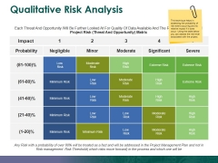 Qualitative Risk Analysis Ppt PowerPoint Presentation Outline Picture